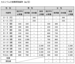 カルシウム目標摂取量_平成25年国民健康・栄養調査